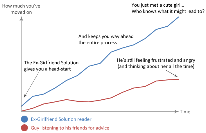 Graph showing comparison ex girlfriend solution